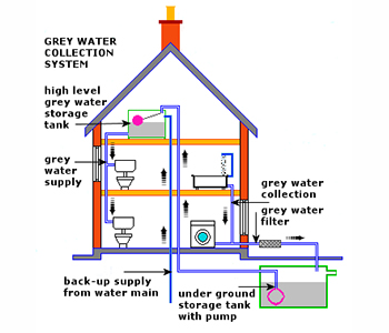 Good Greywater Systems