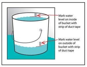The bucket test illustration